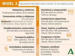 Información Covid Marzo 2021